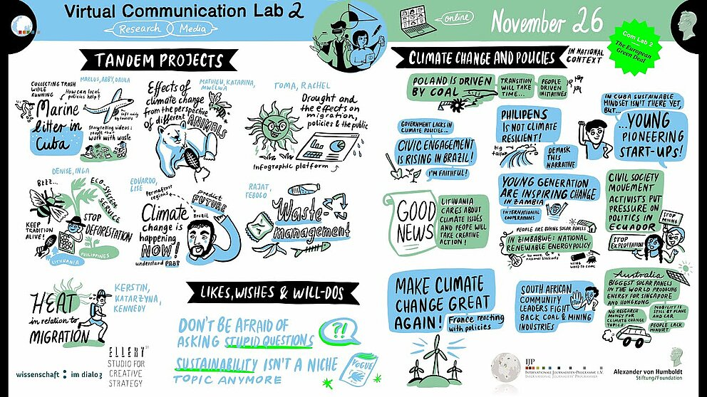 Communication Lab #2 (Day 3): Graphic Recording