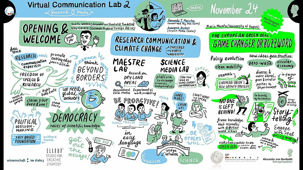 Communication Lab #2 (Day 1): Graphic Recording